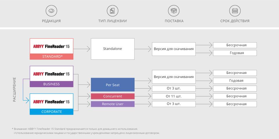 Схема лицензирование FineReader 15